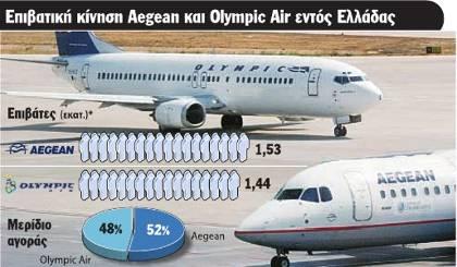 Θα κοπεί η αεροπορική σύνδεση της Ικαρίας;